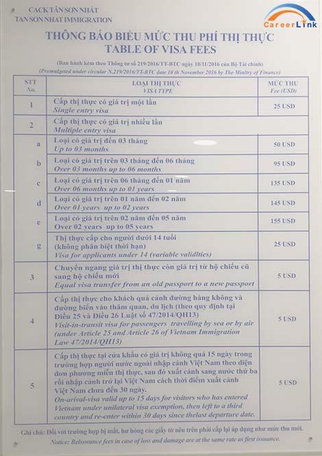 タンソンニャット空港内に掲出されているアライバルビザの料金表
